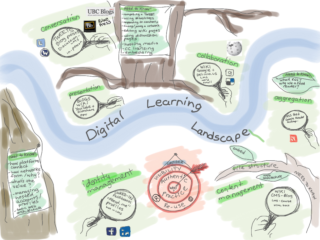 Reflections on Digital Learning Day and a celebration of Connected Learning