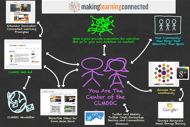 YOU are the center of the CLMOOC