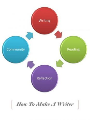 How To Make A Writer