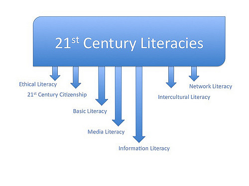 The Importance of New Literacy Skills in the 21st Century Classroom