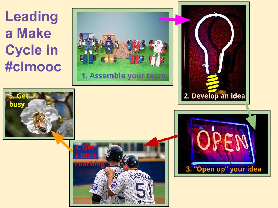 Leading a Make Cycle in CLMOOC