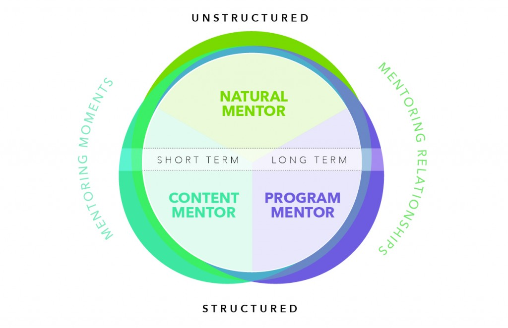 Years in the Making with Connected Learning: Mentors