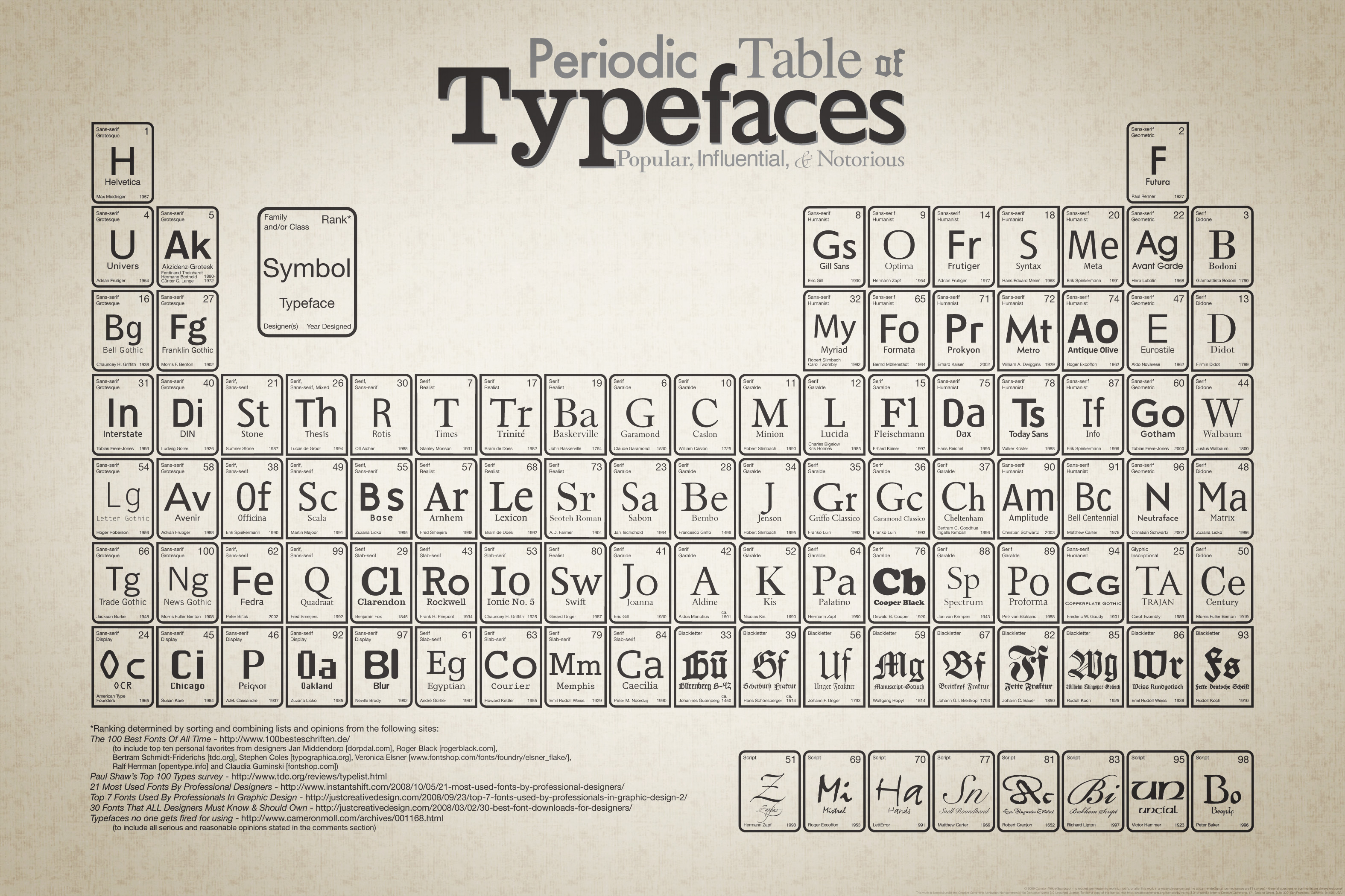 Fonts and Letters, Words and Meaning: What's Your Type?