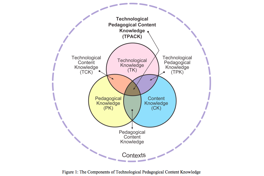 Technology by Design:  Using Technology to Foster Critical Thinking