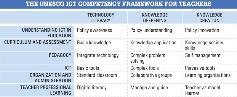 A Global Framework for Teachers' ICT Competencies: the UNESCO ICT Framework