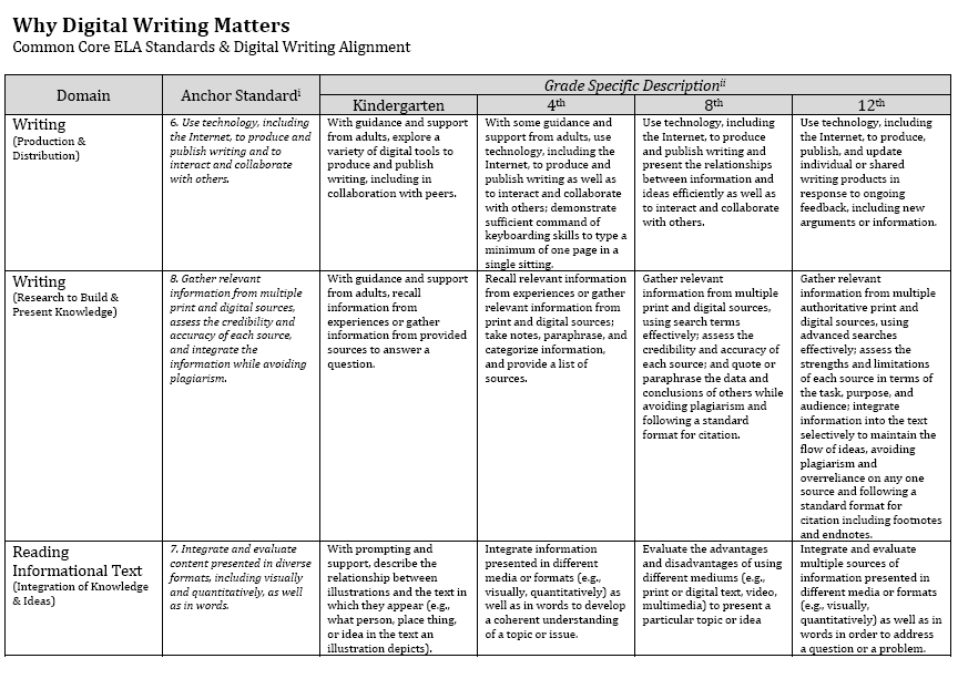 Digital Text & the Common Core Standards