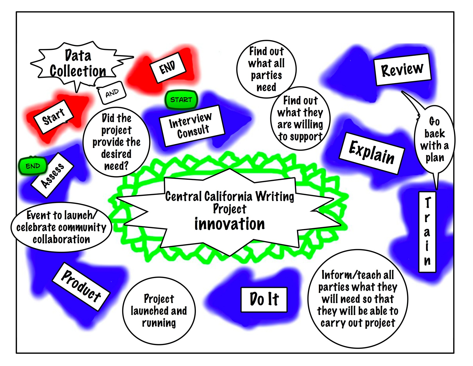 Central California Writing Project (CCWP) Innovation Planning