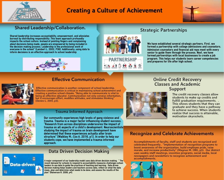 Creating a Culture of Achievement Through Shared Leadership:  A Collaborative Team Approach